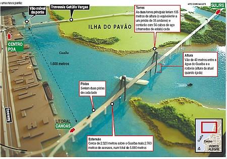 Maquete da nova ponte do Guaiba