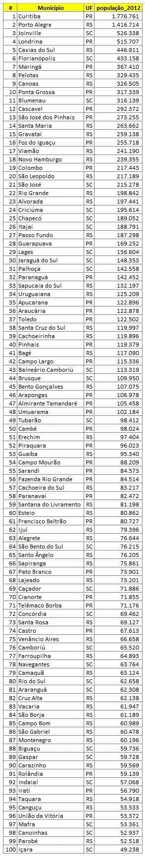 100_maiores_municipios_su_brasil_populacao_2012_estimativa_ibge