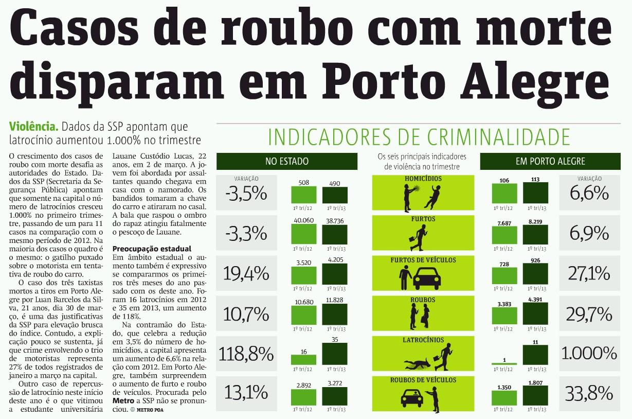 #9ABF0C Casos de roubo com morte disparam em Porto Alegre 104 Janelas De Vidro Em Porto Alegre