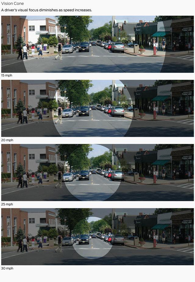 Cone visual: quanto mais alta a velocidade, menor o campo de visão do motorista (Foto: NACTO)