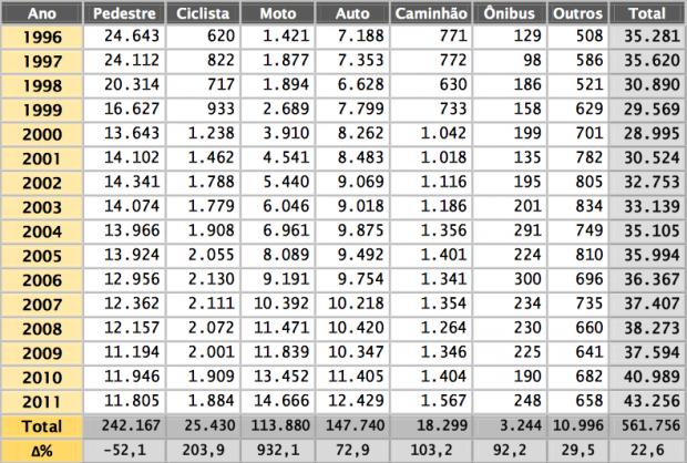 Tabela com o número de mortes por ano entre 1996 e 2011