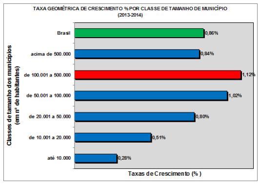 grafico-crescimento-2014