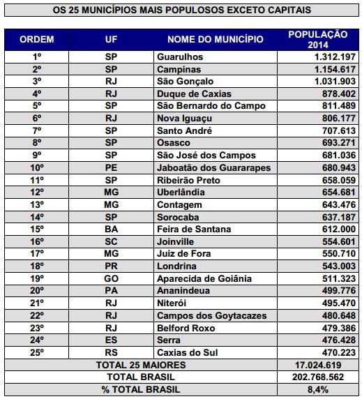 ibge-2014-25-maiores-municipios-exc-capitais