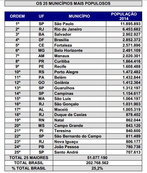 ibge-2014-25-maiores-municipios