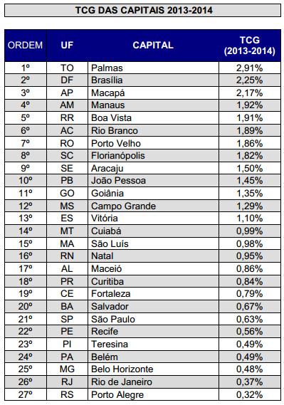 ibge-2014-taxa-crescimento-capitais