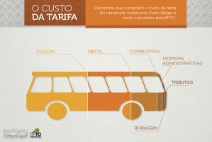 Foto: Divulgação/PMPA Salário dos rodoviários é o item de maior peso (47%) na composição do valor