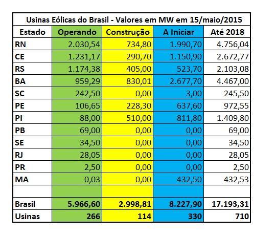 tabela-energia-eolica