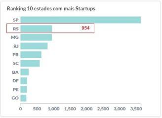 distribuição-de-startups-pelo-Brasil